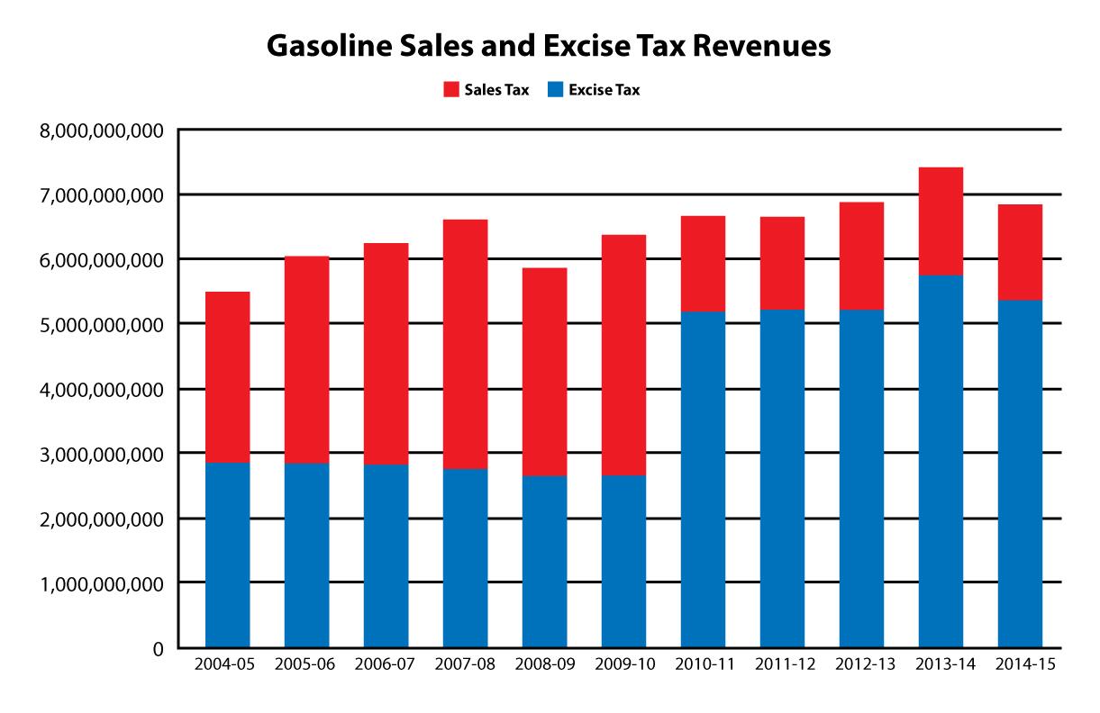 July 1st, New Gas Tax Happens!